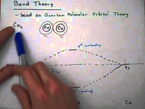 Metals, Bonds, and Band Theory - Part 1