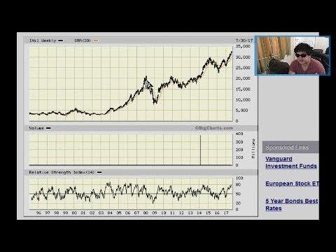 Postion Trader Vblog 74 Stock Markets Around The World