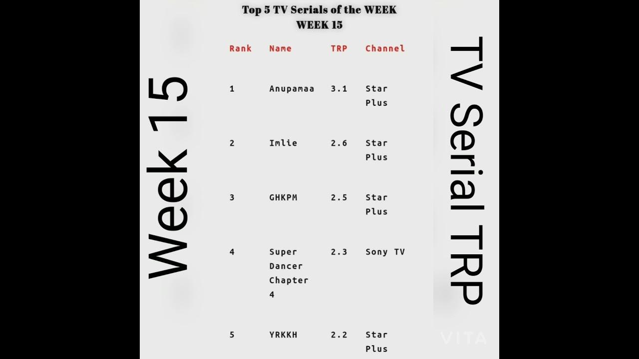 Download Week 15 All TV Serials TRP TMKOC, Anupama Baalveer Returns, SAB TV, Zee TV, Colours TV, Star Plus