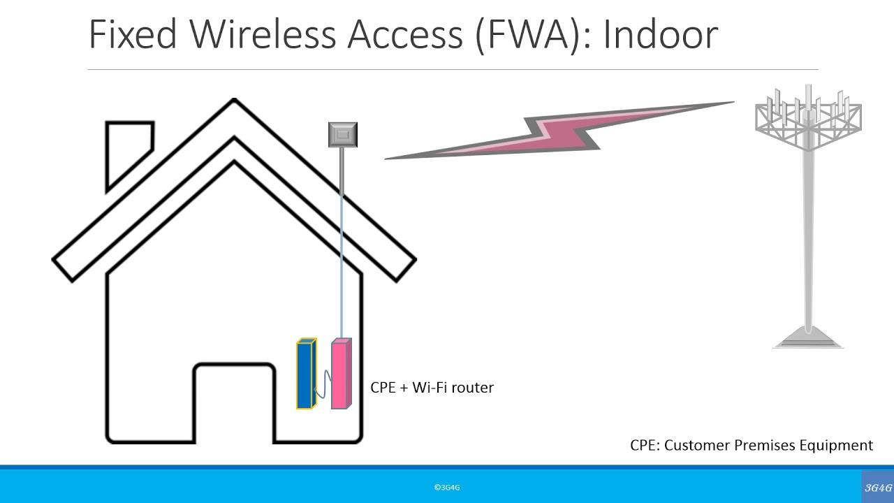 [ZSVE_7041]  Beginners: Fixed Wireless Access (FWA) - YouTube | Wireless Architecture Diagram |  | YouTube
