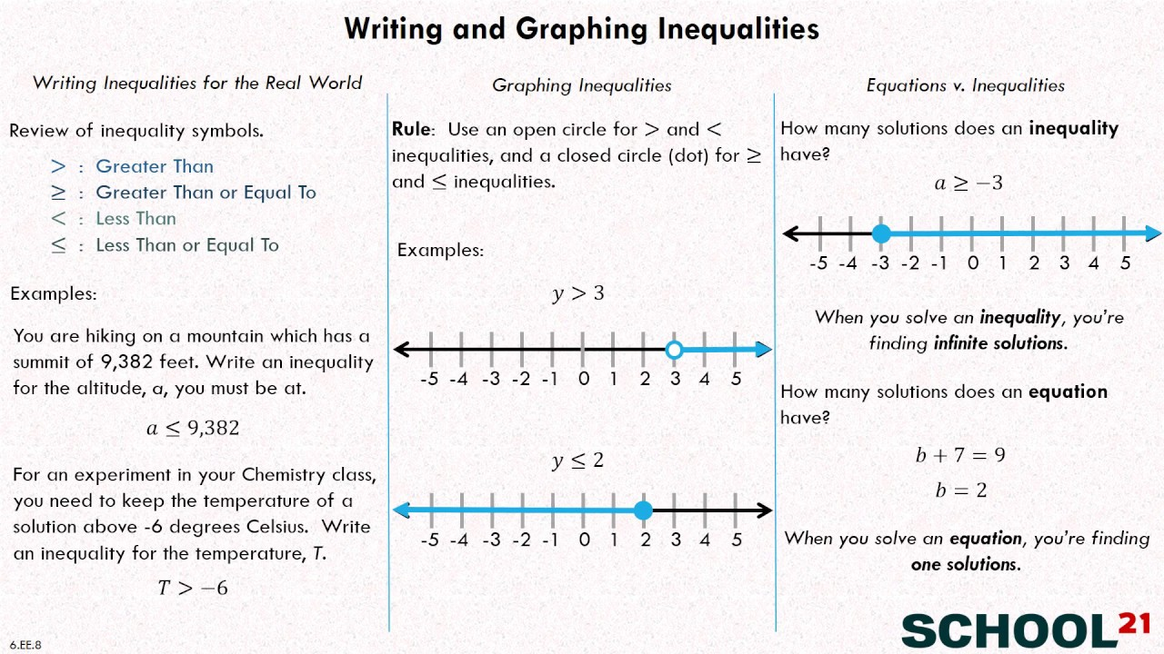 worksheet Graphing Inequalities writing and graphing inequalities 6 ee 8 youtube 8