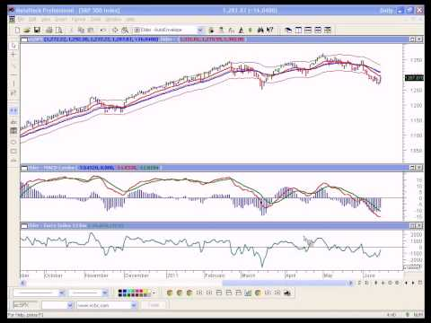 Trading Room Approach to Current Markets presented by Dr Alexander Elder