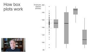 How to read a box plot (a.k.a. a box-and-whisker plot) - Nick Desbarats