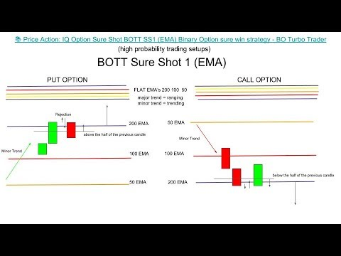 🔫 Price Action: IQ Option Sure Shot BOTT SS1 (EMA,MA,SMA,WMA) Binary Option sure win strategy