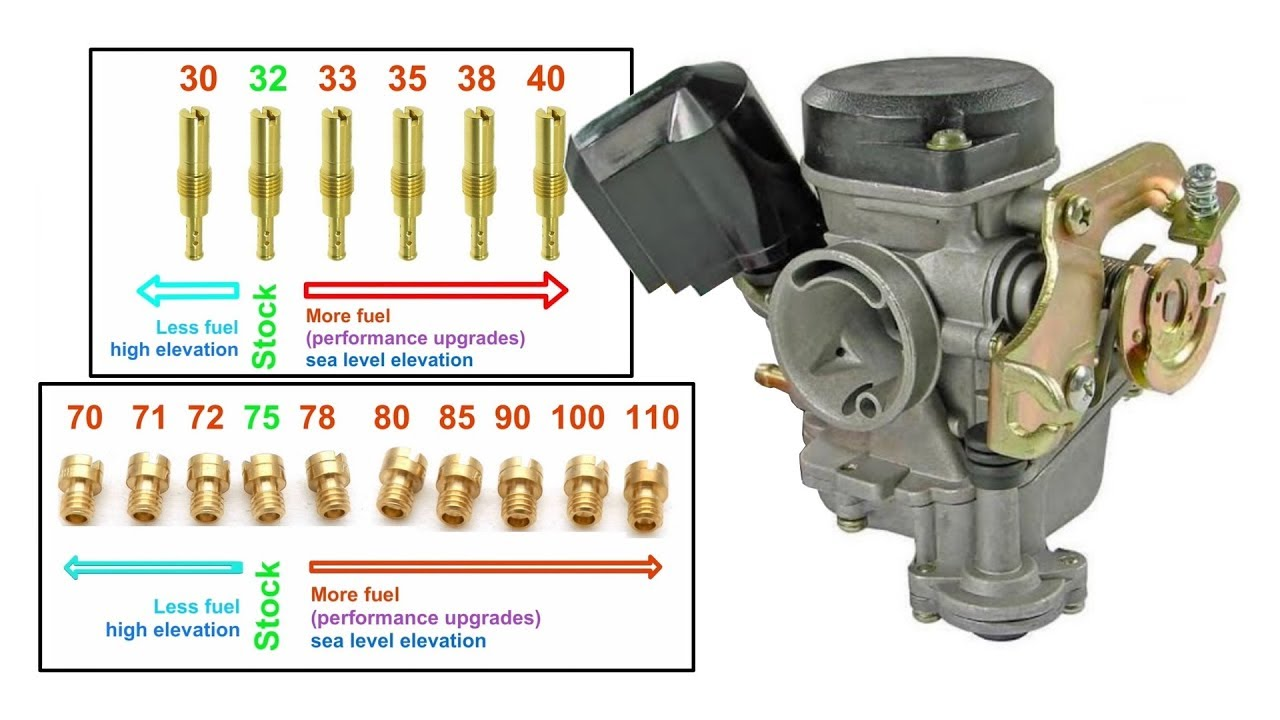 50cc carburetor tuning for keihin cvk on a qmb139 chinese scooter engine [ 1280 x 720 Pixel ]