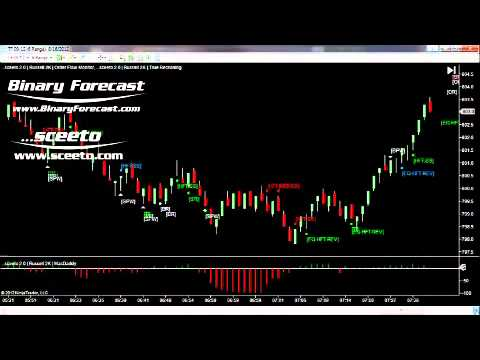 Sierra Chart Live Trades  16th August Russell TF Futures