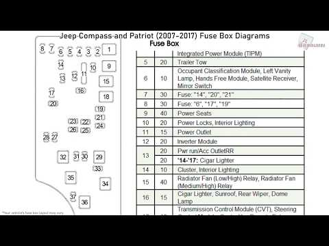 Jeep Compass and Patriot (2007-2017) Fuse Box Diagrams - YouTubeYouTube