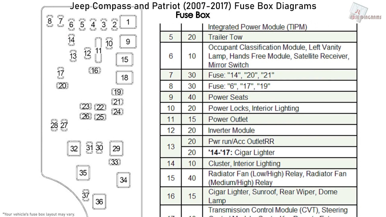 [DIAGRAM_5NL]  Jeep Compass and Patriot (2007-2017) Fuse Box Diagrams - YouTube | 2015 Jeep Compass Fuse Diagram |  | YouTube