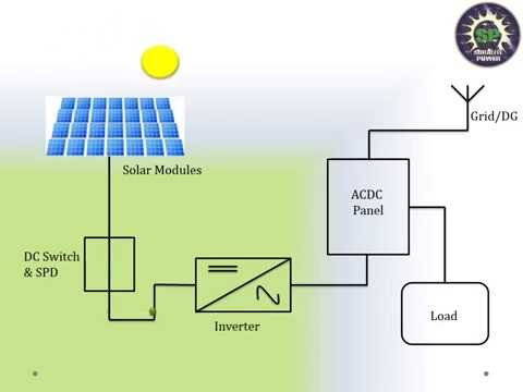 Solar grid connected system working