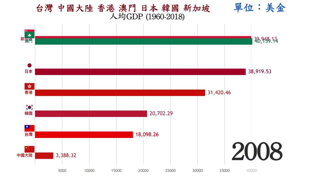 【經濟】臺灣 香港 澳門 中國大陸 日本 韓國 新加坡 人均GDP (1960-2018) - YouTube