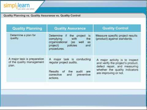 Quality Planning vs Quality Assurance vs Quality Control Project - quality assurance planning