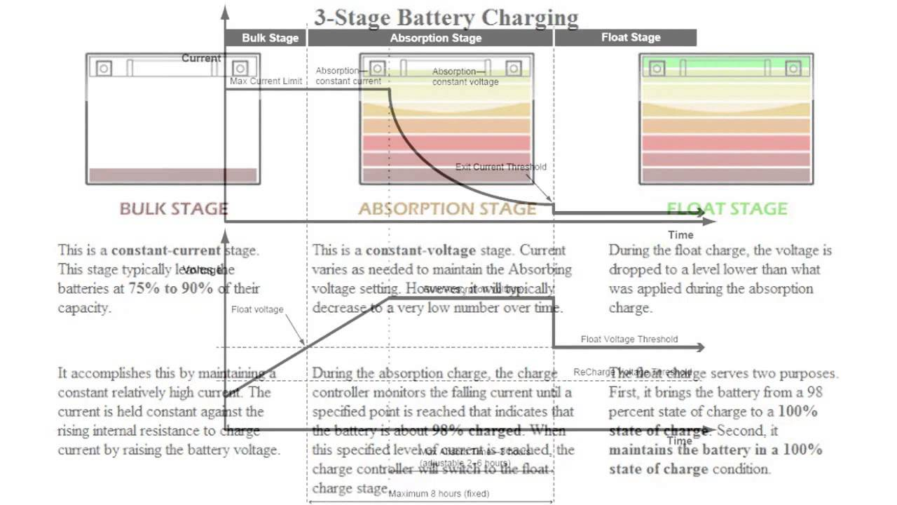 Lead Acid Battery >> 3-Stage Battery Charging - YouTube