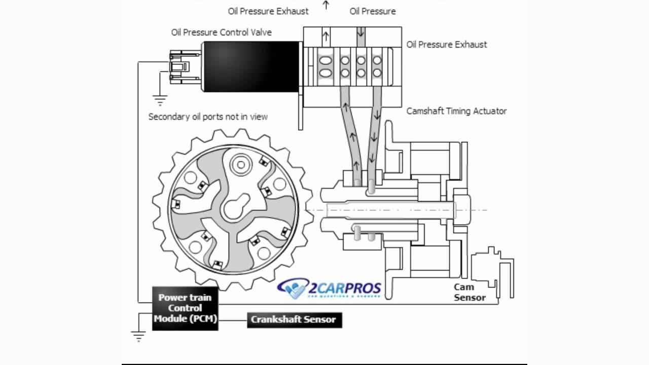 How a Car Engine Variable Camshaft Valve Timing Works