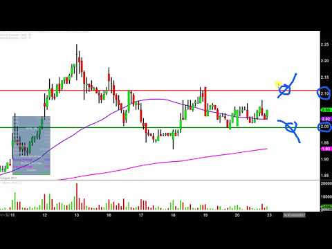 Northern Dynasty Minerals Ltd - NAK  Stock Chart Technical Analysis for 10-20-17