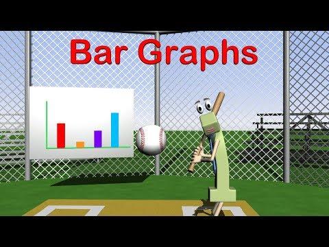 Bar Graphs 3rd Grade - Solve Elementary Problems Math Video