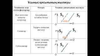 31-інші сабақ. Экономикалық теория. Ұсыныс қисығының жылжуы. Ұсыныс икемділігі