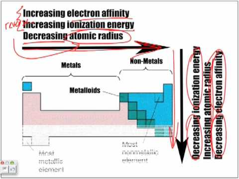 Overview atomic size ionization energy electron affinity youtube urtaz Images