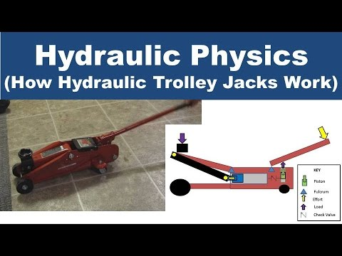 Hydraulic Physics (How Hydraulic Jacks Work)
