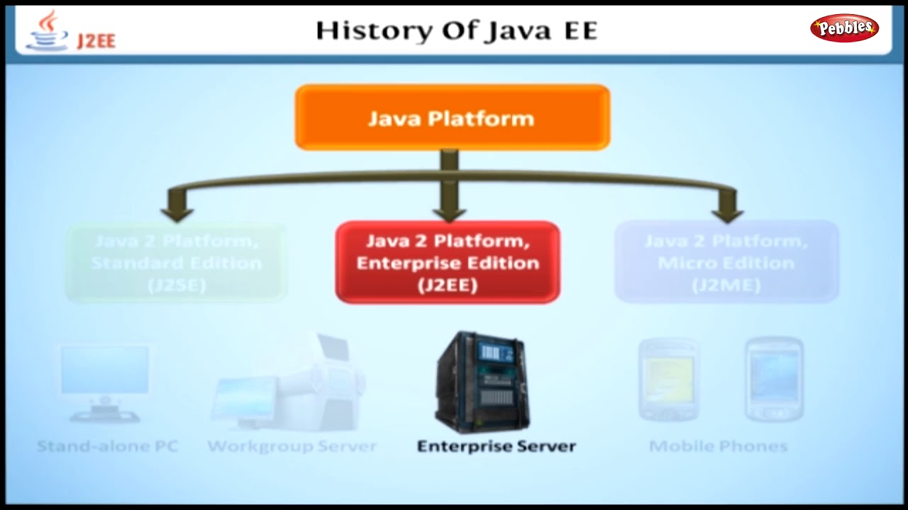 History of Java EE | Learning J2EE in English | Learn Java EE Tutorial