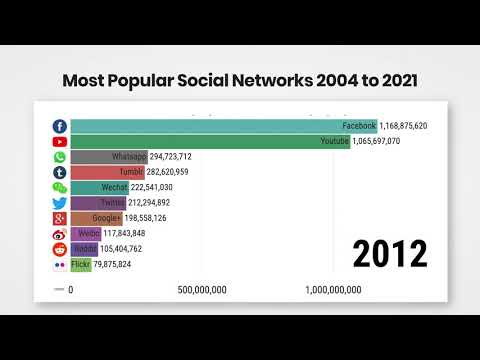 Most Popular Social Networks 2004 to 2021
