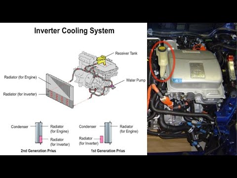 Prius Hybrid Cooling System Explained How Prius Transaxle Inverter Coolant Loop Works Gen Ii Youtube