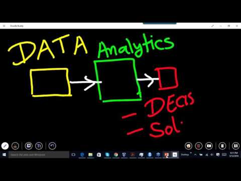 Learn and Practice Analytics R, SAS, Tableau on 12th May 2016