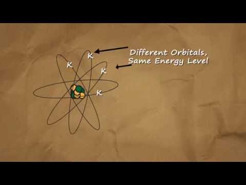 Atoms: Energy in the Atom