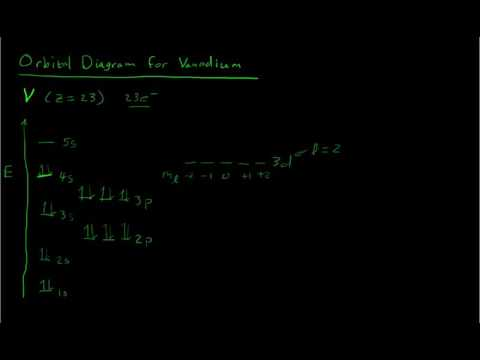 Orbital Diagram For Vanadium Youtube