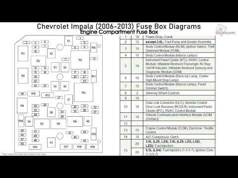 Chevrolet Impala (2006-2013) Fuse Box Diagrams - YouTubeYouTube
