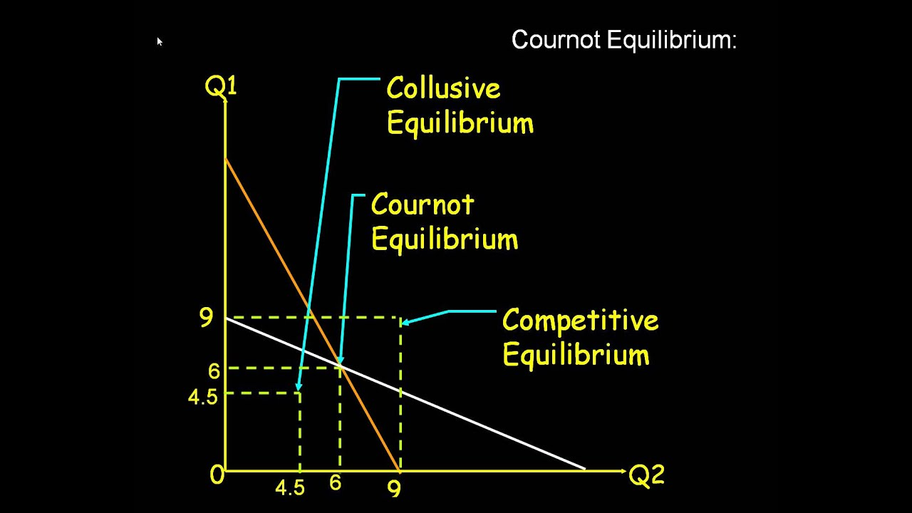 bertrand and cournot competition comparison Bertrand and stackelberg • competition when  compared to perfect  competition – firms face  for cournot duopoly with linear demand and zero  marginal.