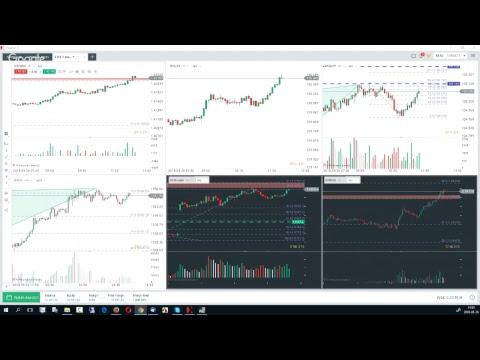 Jak funguje forex trading