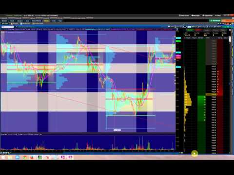 $2110 in 21 minutes trading Gold Futures