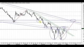 Posible subidas del precio del petróleo a corto plazo por Pablo Gil