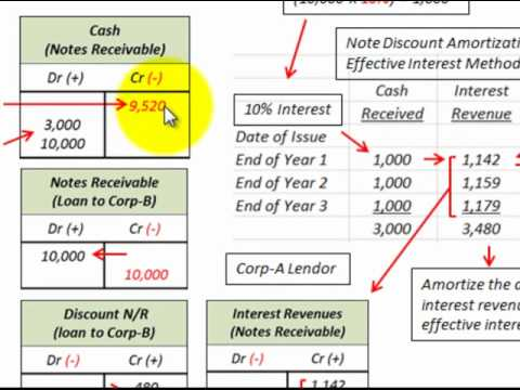 discounting of notes The discounting of the promissory notes in this case was viewed as a sale of the notes the reduced amount received by the taxpayer could not be likened to interest the loss was found to be a loss of a capital nature as the promissory notes were capital assets in the hands of the seller.