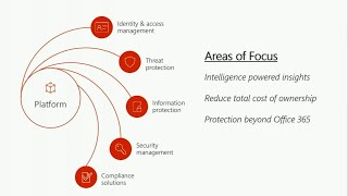 Anti-phishing with Office 365 Advanced Threat Protection - BRK3082