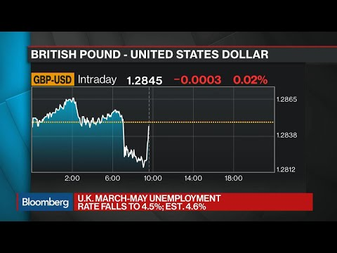 U.K. Real Wages Fall, Unemployment Hits 42-Year Low