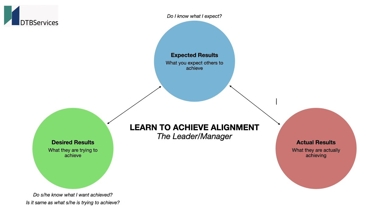 Learning to Achieve Common Purpose
