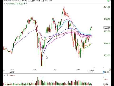 Stock Market Video Analysis April 18 2018