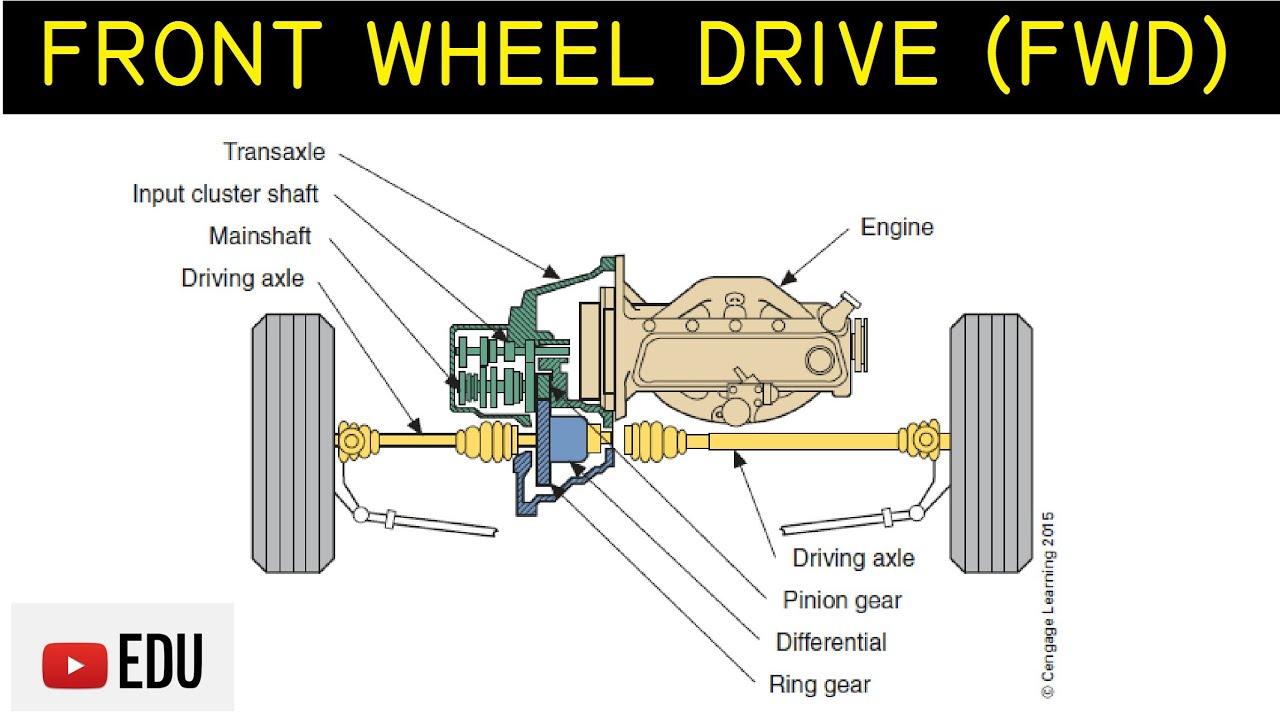 Sistem Penggerak Roda Depan Front Wheel Drive  FWD