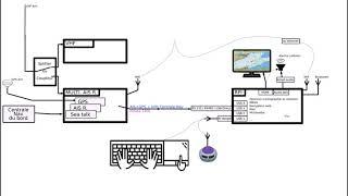 AIS, GPS, VHF, ORDINATEUR (Raspberry) : Organiser, raccorder, interfacer.