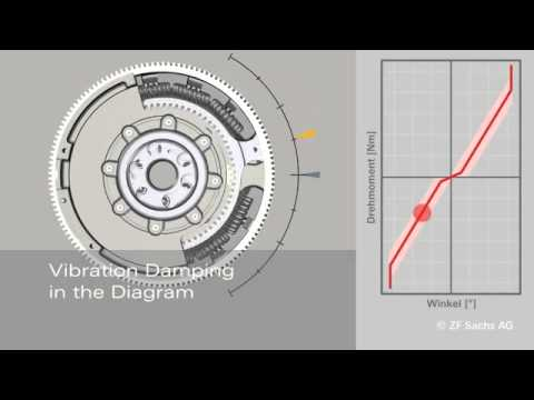 Dual Mass Flywheel For Passenger Cars How It Works Youtube Youtube