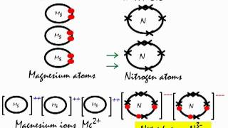 This is how the ionic bond forms in aluminium fluoride ...