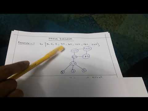 Hasse Diagram In Discrete Mathematics Metal Halide Ballast Wiring Examples Math Youtube