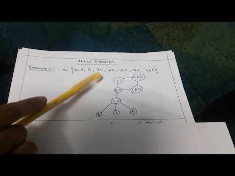 Hasse Diagram Examples Discrete Math Youtube