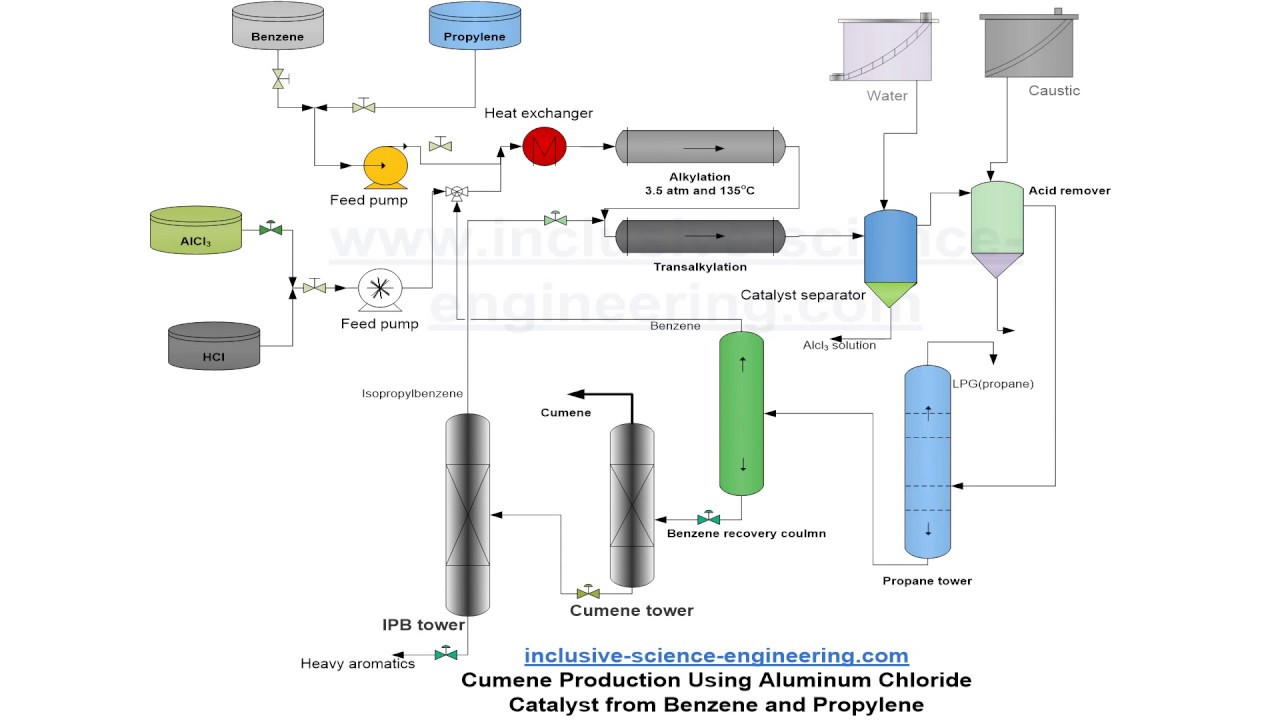 cumene production flowsheet [ 1280 x 720 Pixel ]