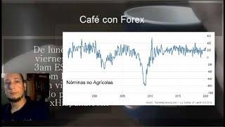 Forex con Café - Analisis diario Forex del 3 de Abril del 2020