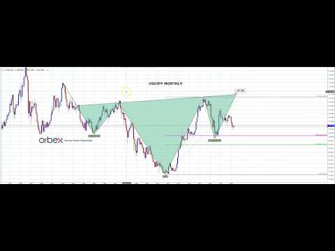 Orbex 11/04/18 on the USDJPY