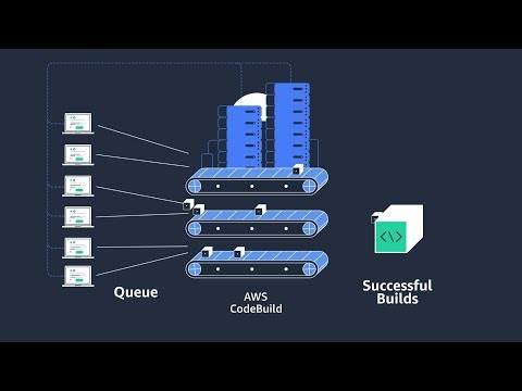 AWS CodeBuild Overview