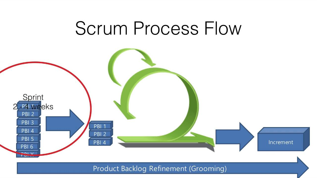 Agile Scrum Process Flow. Check out my new Skillshare class: