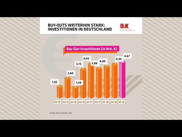 Investitionen in Deutschland: Buy-Outs weiterhin stark